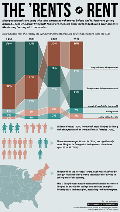 Вижте колко млади хора, живеят с родителите си в ЕС и САЩ