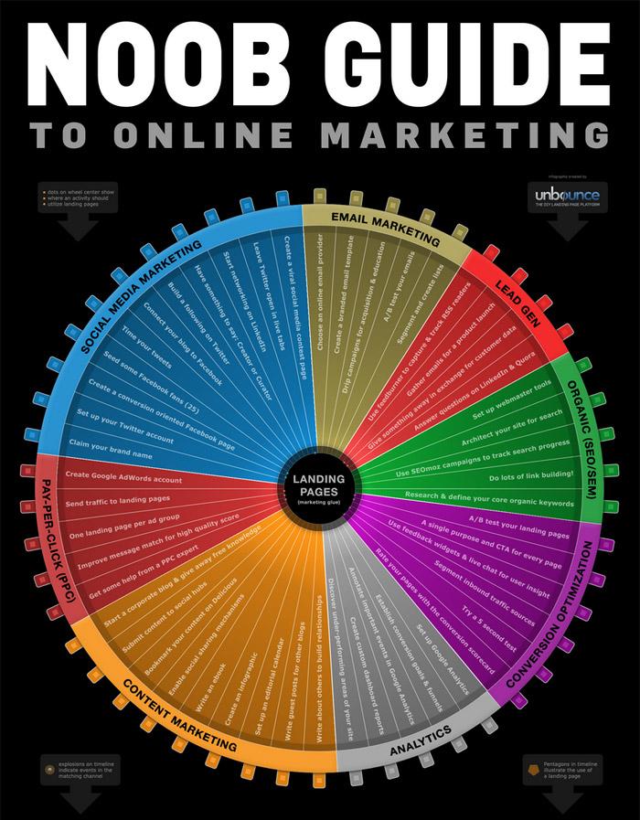 маркетинг гайд за начинаещи - инфографика
