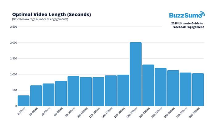 Facebook engagement - как потребителите да взаимодействат с вашите публикации [Подробно ръководство]